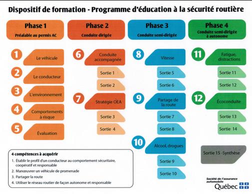 Test De Conduite >> Permis Et Cours De Conduite Verdun Ecole De Conduite Acom